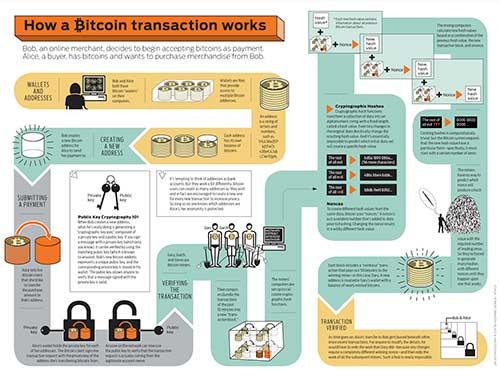 Блок схема работы майнинга биткоинов