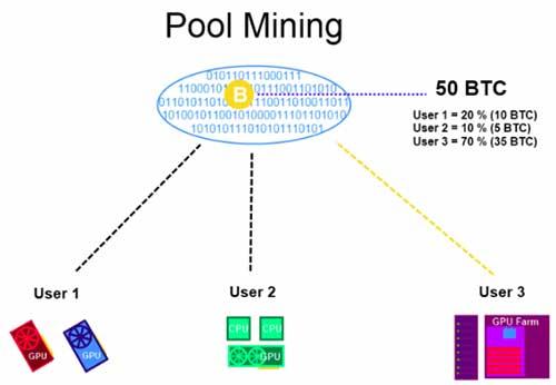 Как работает майнинг биткоинов и других криптовалют