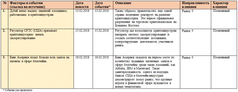 Еженедельный анализ рынка криптовалют и ICO (12-18 февраля 2018 г.)