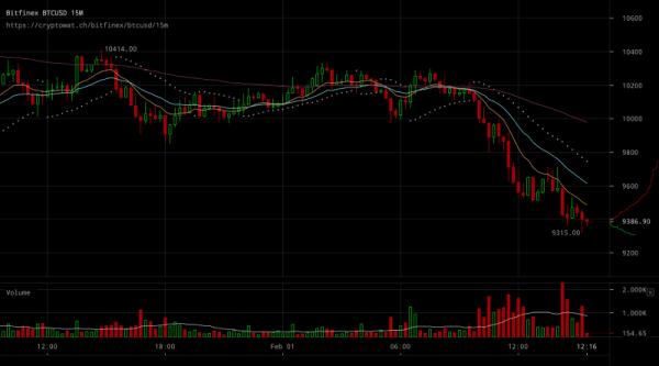 Крипторынок падает: биткоин опустился ниже $9500