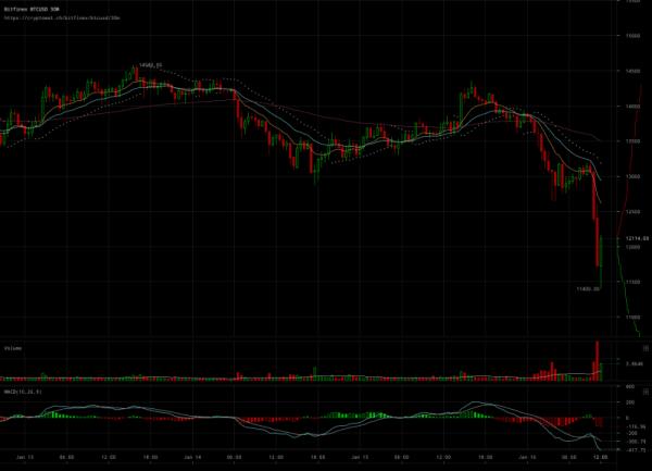 Курс биткоина упал на 15%