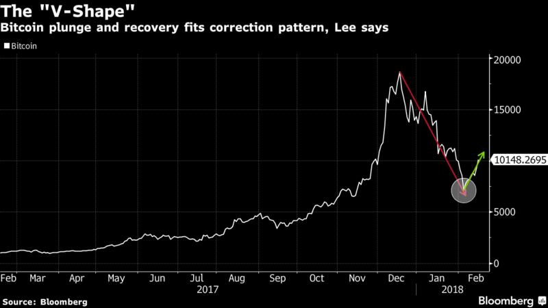 Том Ли: новых рекордов цены биткоина можно ожидать к июлю 2018 года
