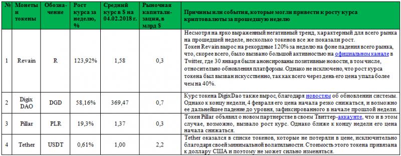 Ежемесячный анализ рынка криптовалют и ICO (январь 2018 года)