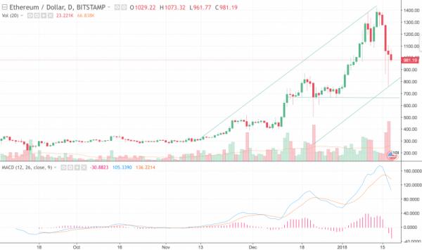 Ethereum потерял 45% стоимости