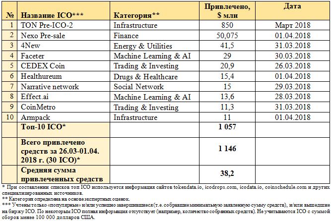 Анализ рынка криптовалют и ICO за I квартал 2018 года