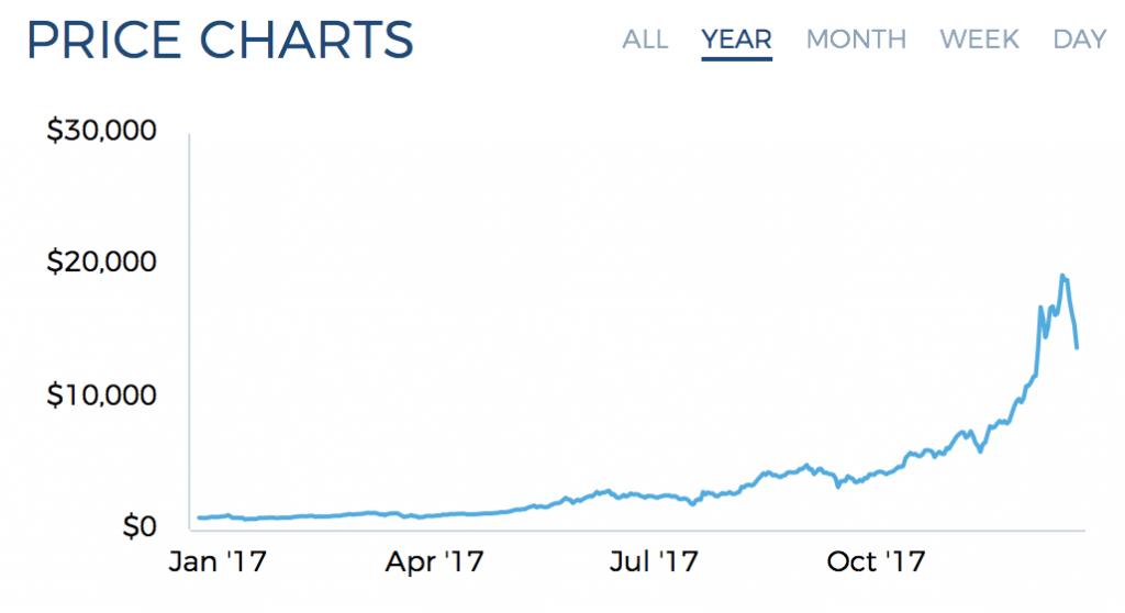 Bitcoin - пузырь? Разбираемся с матчастью